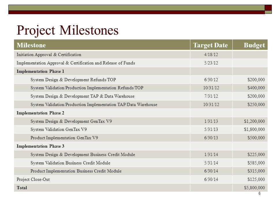 Project Milestones MilestoneTarget DateBudget Initiation Approval & Certification4/18/12 Implementation Approval & Certification and Release of Funds5