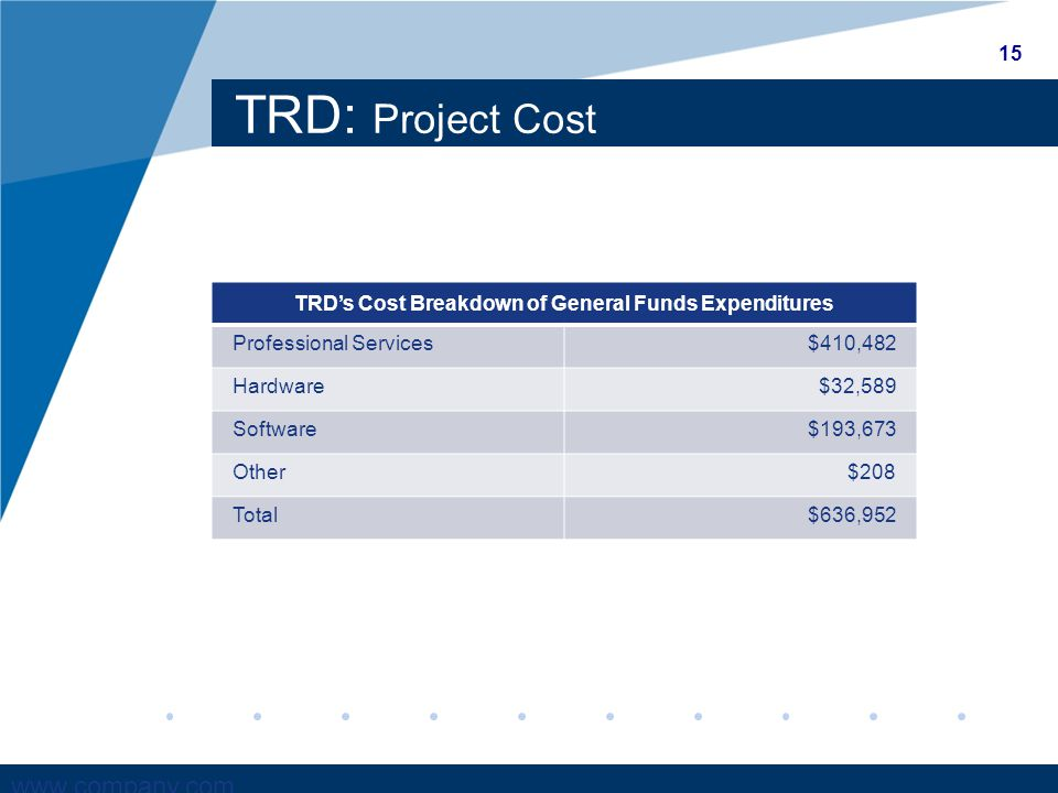 www.company.com TRD: Project Cost TRD's Cost Breakdown of General Funds Expenditures Professional Services$410,482 Hardware$32,589 Software$193,673 Other$208 Total$636,952 15