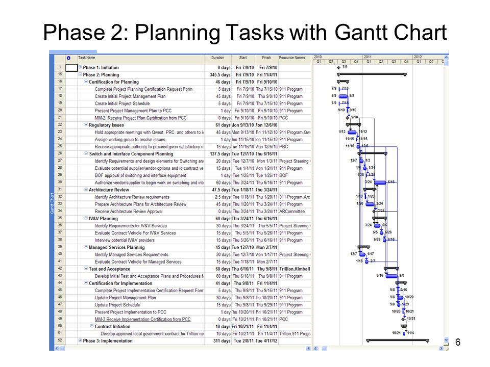 6 Phase 2: Planning Tasks with Gantt Chart