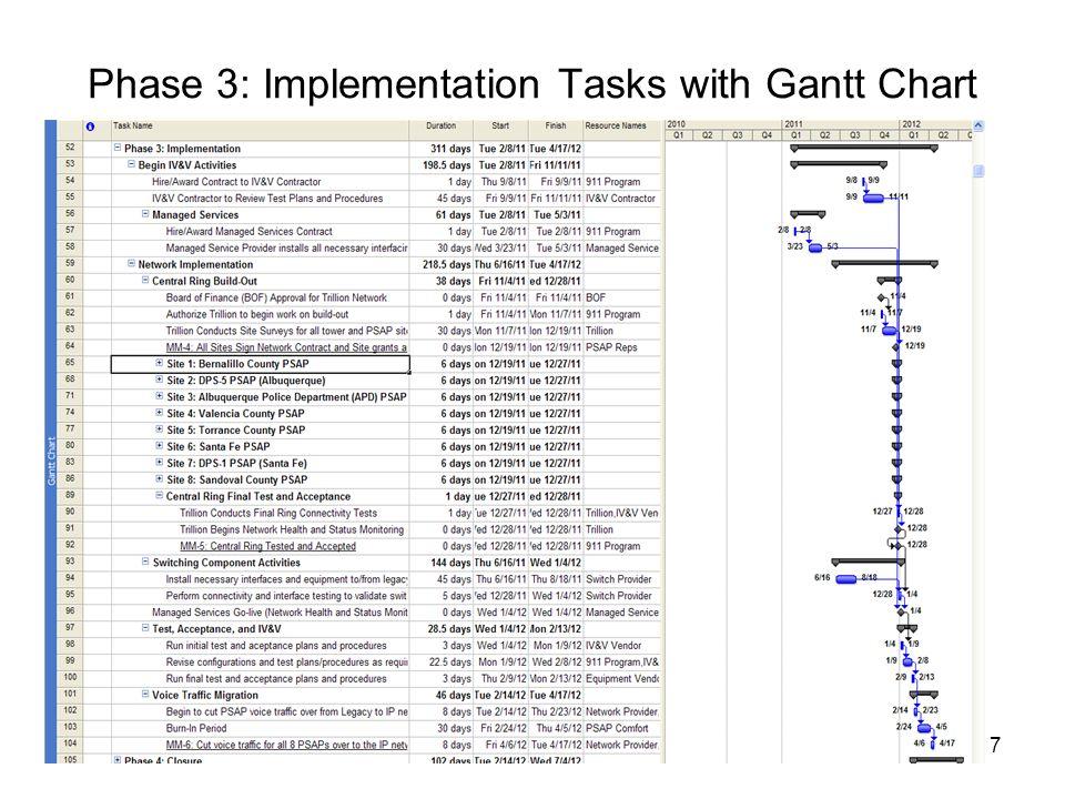 7 Phase 3: Implementation Tasks with Gantt Chart