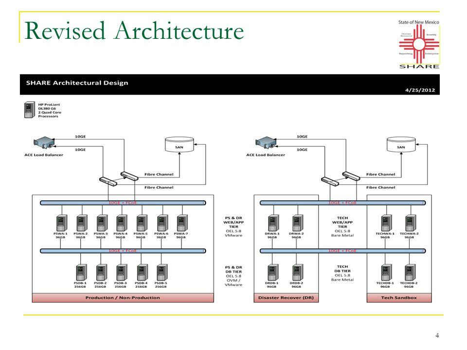 Revised Architecture 4