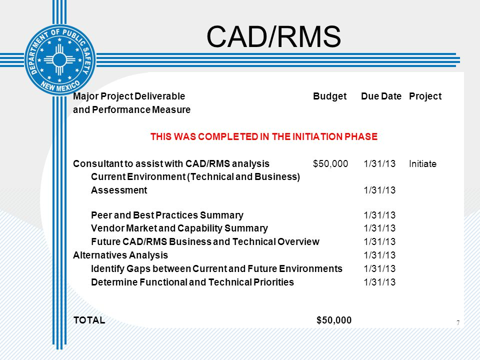 7 CAD/RMS Major Project Deliverable Budget Due DateProject and Performance Measure THIS WAS COMPLETED IN THE INITIATION PHASE Consultant to assist with CAD/RMS analysis$50,000 1/31/13Initiate Current Environment (Technical and Business) Assessment 1/31/13 Peer and Best Practices Summary 1/31/13 Vendor Market and Capability Summary 1/31/13 Future CAD/RMS Business and Technical Overview 1/31/13 Alternatives Analysis 1/31/13 Identify Gaps between Current and Future Environments 1/31/13 Determine Functional and Technical Priorities 1/31/13 TOTAL $50,000