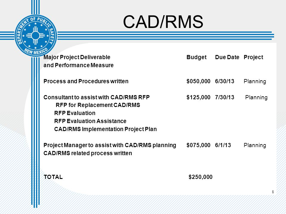 8 CAD/RMS Major Project Deliverable Budget Due DateProject and Performance Measure Process and Procedures written$050,0006/30/13Planning Consultant to assist with CAD/RMS RFP$125,0007/30/13 Planning RFP for Replacement CAD/RMS RFP Evaluation RFP Evaluation Assistance CAD/RMS Implementation Project Plan Project Manager to assist with CAD/RMS planning$075,0006/1/13Planning CAD/RMS related process written TOTAL $250,000