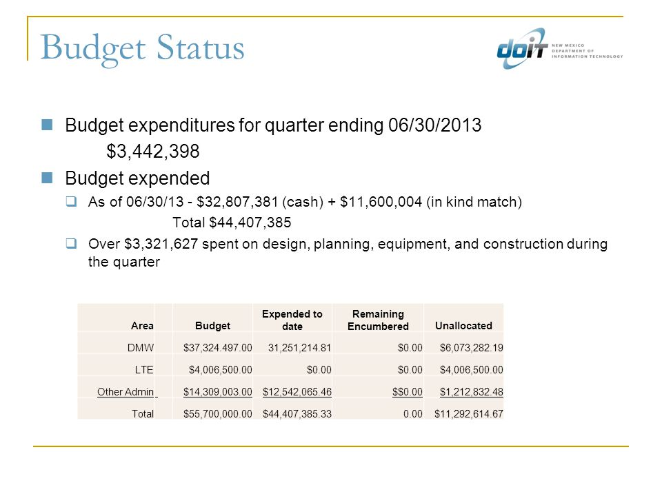 Budget Status Budget expenditures for quarter ending 06/30/2013 $3,442,398 Budget expended  As of 06/30/13 - $32,807,381 (cash) + $11,600,004 (in kind match) Total $44,407,385  Over $3,321,627 spent on design, planning, equipment, and construction during the quarter Area Budget Expended to date Remaining EncumberedUnallocated DMW $37,324.497.0031,251,214.81$0.00$6,073,282.19 LTE $4,006,500.00$0.00 $4,006,500.00 Other Admin $14,309,003.00$12,542,065.46$$0.00$1,212,832.48 Total $55,700,000.00$44,407,385.330.00$11,292,614.67