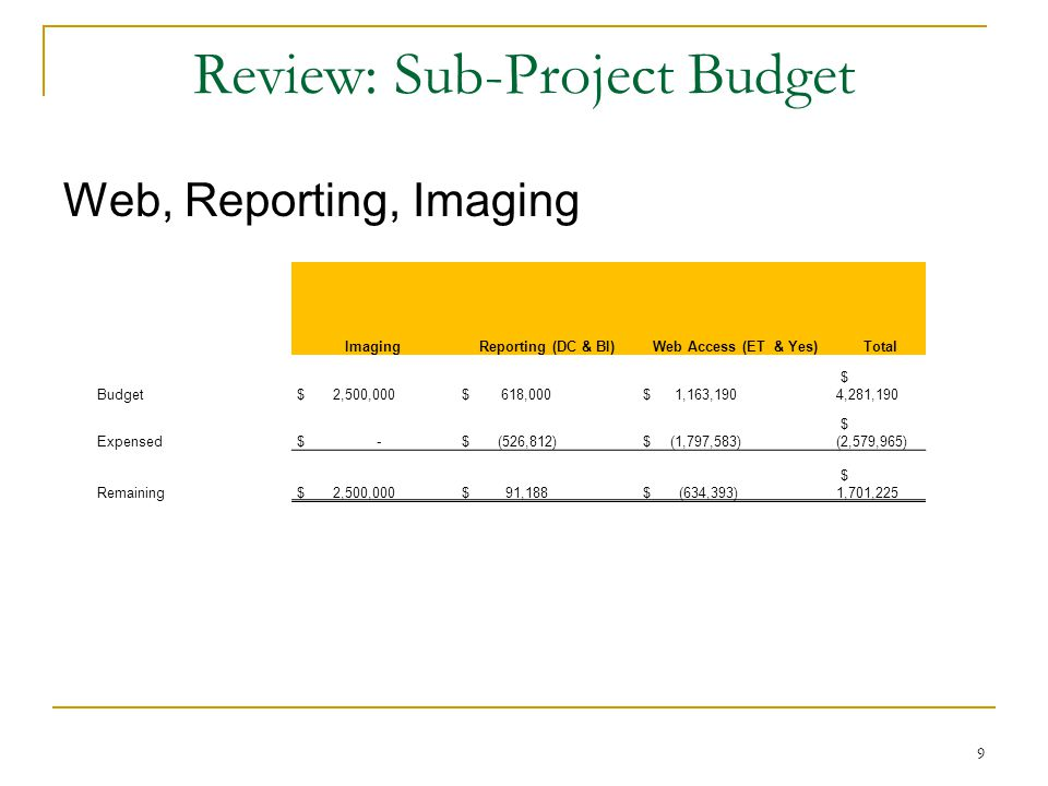 9 Review: Sub-Project Budget Web, Reporting, Imaging ImagingReporting (DC & BI)Web Access (ET & Yes)Total Budget $ 2,500,000 $ 618,000 $ 1,163,190 $ 4,281,190 Expensed $ - $ (526,812) $ (1,797,583) $ (2,579,965) Remaining $ 2,500,000 $ 91,188 $ (634,393) $ 1,701,225