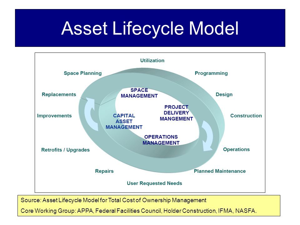 Asset Lifecycle Model Source: Asset Lifecycle Model for Total Cost of Ownership Management Core Working Group: APPA, Federal Facilities Council, Holder Construction, IFMA, NASFA.