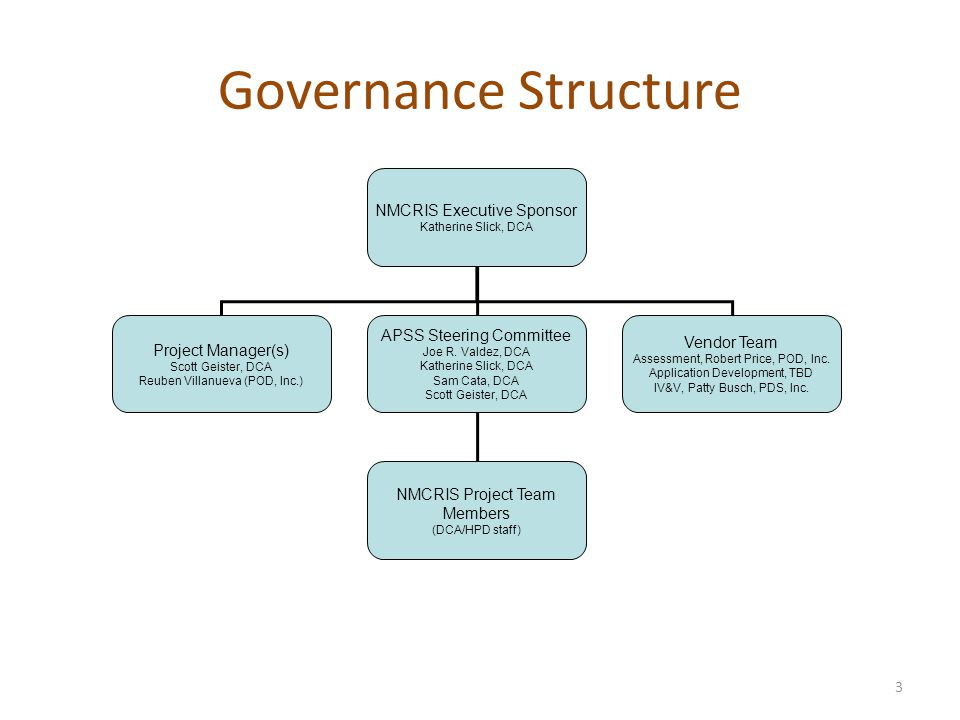 Governance Structure 3 NMCRIS Executive Sponsor Katherine Slick, DCA Project Manager(s) Scott Geister, DCA Reuben Villanueva (POD, Inc.) APSS Steering Committee Joe R.