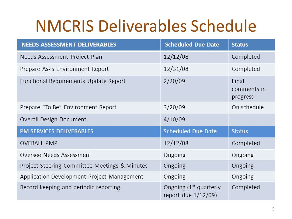 NMCRIS Deliverables Schedule 5 NEEDS ASSESSMENT DELIVERABLES Scheduled Due DateStatus Needs Assessment Project Plan12/12/08Completed Prepare As-Is Environment Report12/31/08Completed Functional Requirements Update Report2/20/09Final comments in progress Prepare To Be Environment Report3/20/09On schedule Overall Design Document4/10/09 PM SERVICES DELIVERABLESScheduled Due DateStatus OVERALL PMP12/12/08Completed Oversee Needs AssessmentOngoing Project Steering Committee Meetings & MinutesOngoing Application Development Project ManagementOngoing Record keeping and periodic reportingOngoing (1 st quarterly report due 1/12/09) Completed