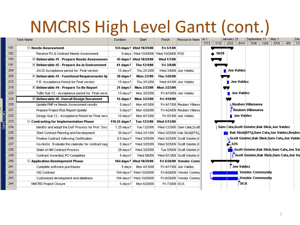 NMCRIS High Level Gantt (cont.) 7