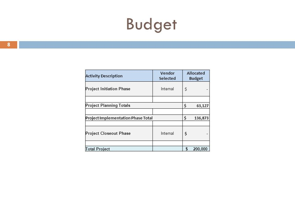 8 Budget Activity Description Vendor Selected Allocated Budget Project Initiation PhaseInternal $ - Project Planning Totals $ 63,127 Project Implementation Phase Total $ 136,873 Project Closeout PhaseInternal $ - Total Project $ 200,000