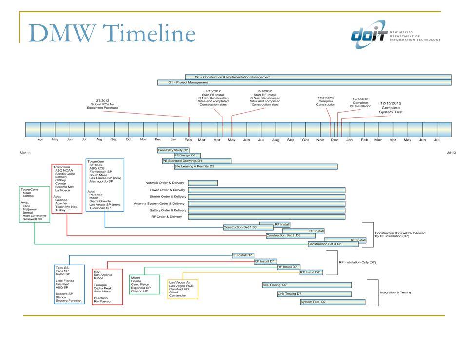 DMW Timeline