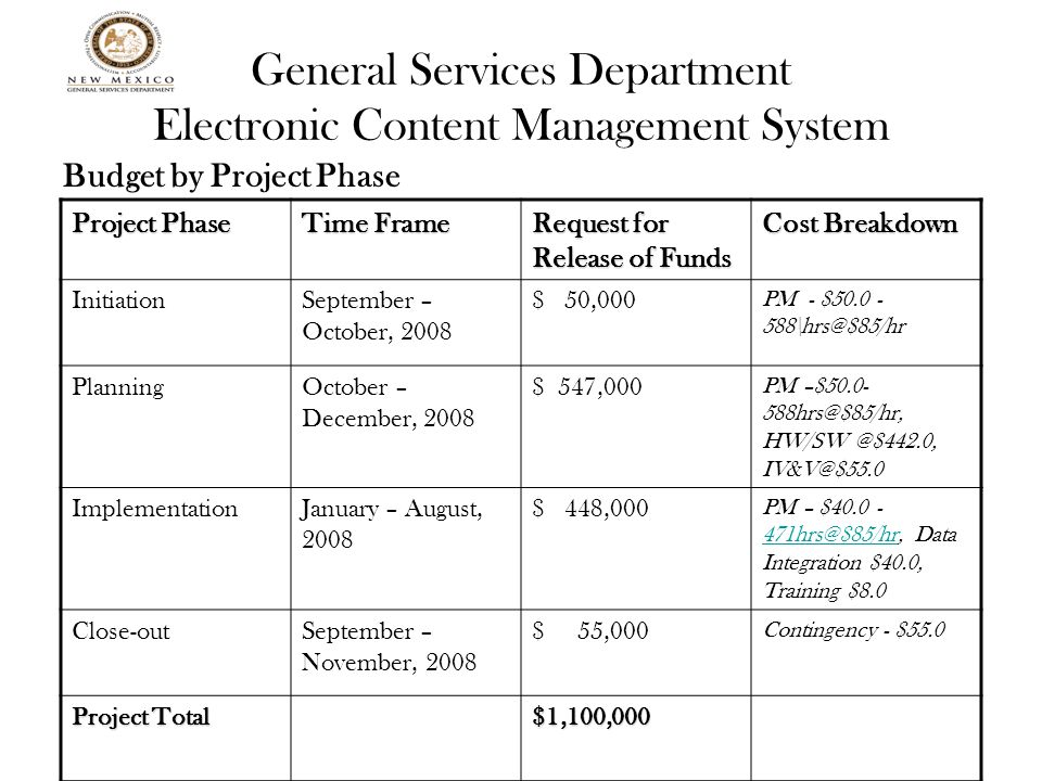 General Services Department Electronic Content Management System Budget by Project Phase Project Phase Time Frame Request for Release of Funds Cost Breakdown InitiationSeptember – October, 2008 $ 50,000 PM - $50.0 - 588\hrs@$85/hr PlanningOctober – December, 2008 $ 547,000 PM –$50.0- 588hrs@$85/hr, HW/SW @$442.0, IV&V@$55.0 ImplementationJanuary – August, 2008 $ 448,000 PM – $40.0 - 471hrs@$85/hr, Data Integration $40.0, Training $8.0 471hrs@$85/hr Close-outSeptember – November, 2008 $ 55,000 Contingency - $55.0 Project Total $1,100,000