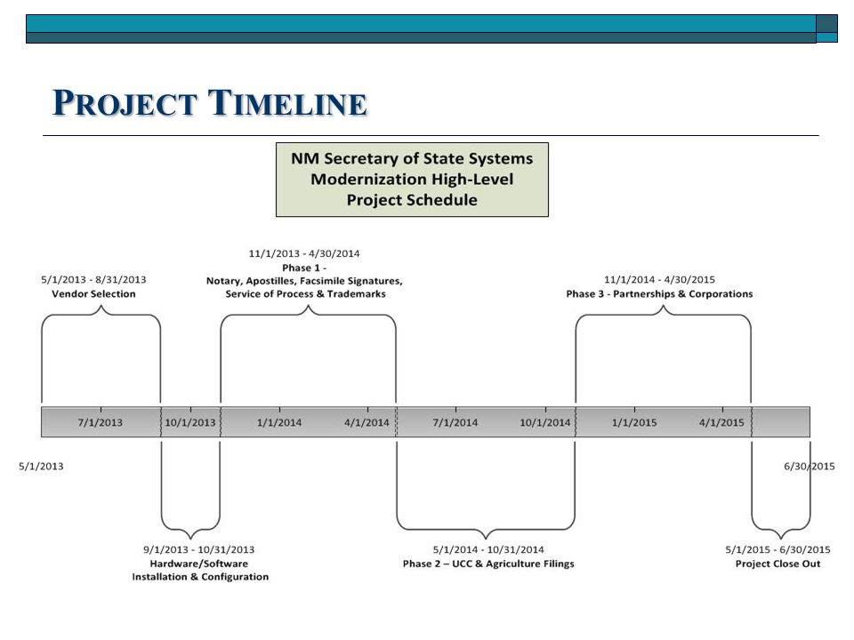 P RIOR Y EAR P ROJECT A CCOMPLISHMENTS  SOS & PRC Corporations As-Is and To Be Documents complete Swim lane diagrams of business processes Staffing and transaction levels Current system history, architecture, functionality, issues, and support requirements Developed integrated business and workflow processes  Draft RFP complete – working through final requirements with subject matter experts at SOS, PRC, and IT