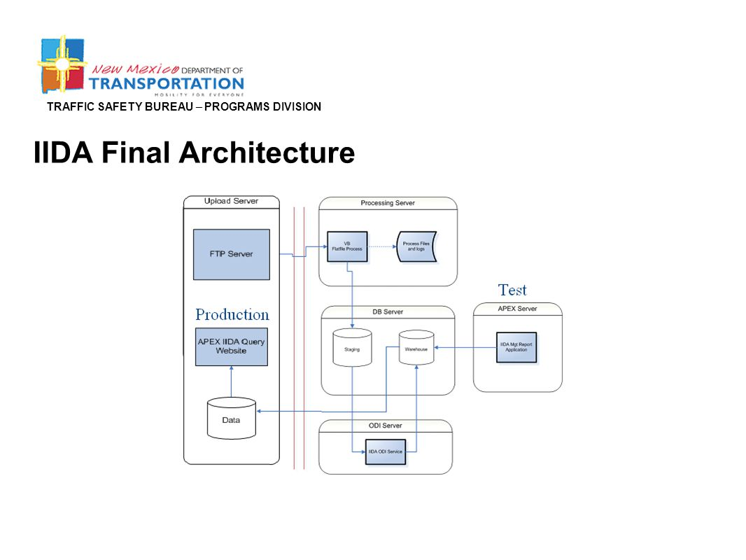 TRAFFIC SAFETY BUREAU – PROGRAMS DIVISION IIDA Final Architecture