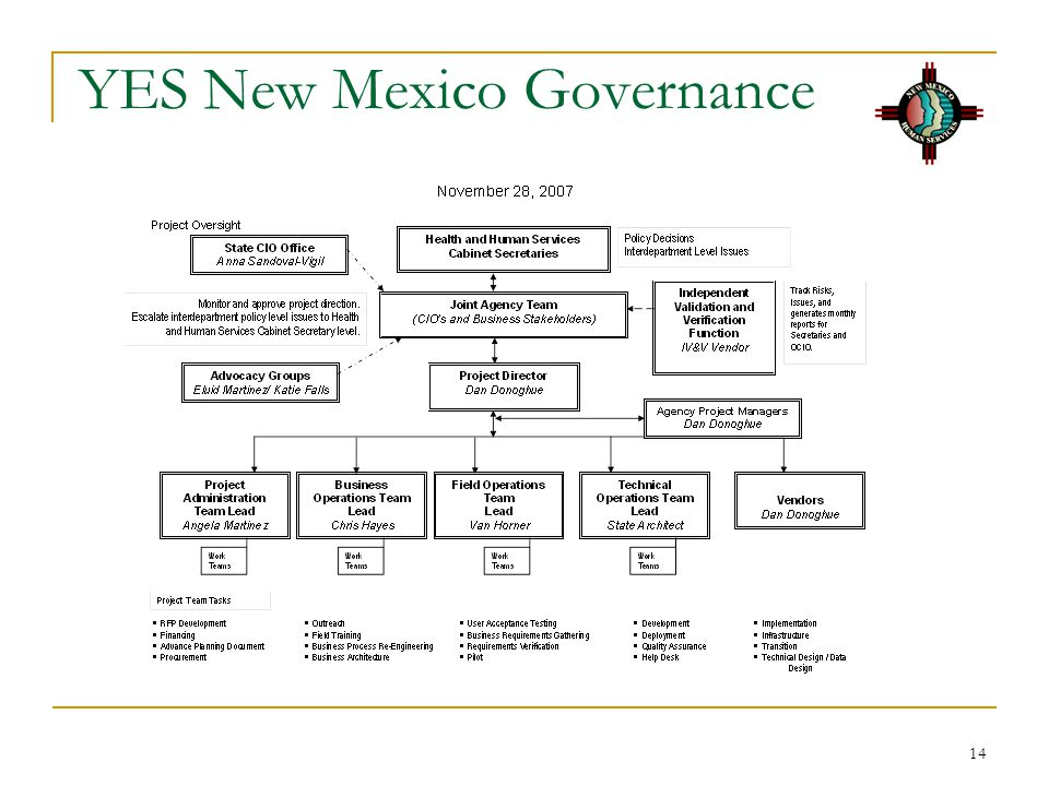 14 YES New Mexico Governance