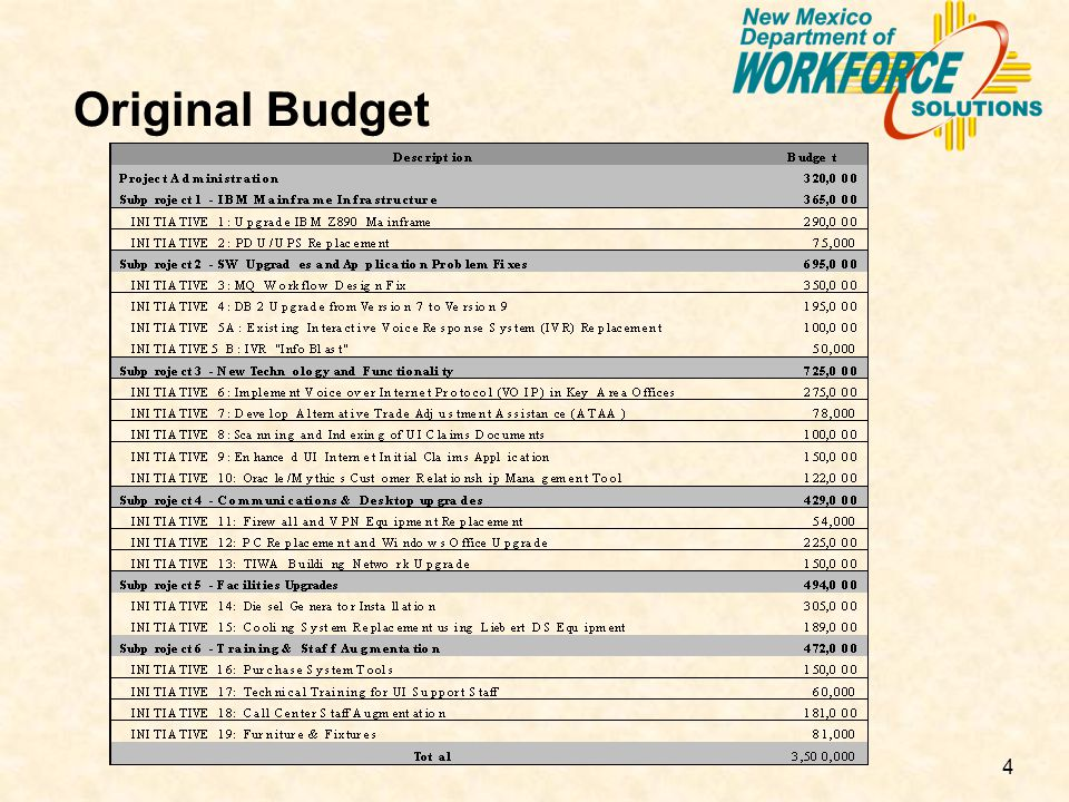 4 Original Budget