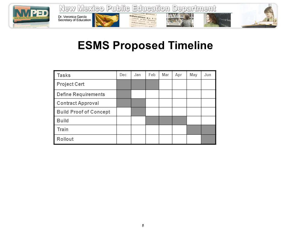 5 ESMS Proposed Timeline Tasks DecJanFebMarAprMayJun Project Cert Define Requirements Contract Approval Build Proof of Concept Build Train Rollout