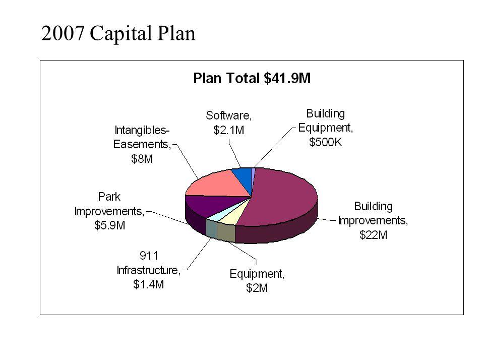 2007 Capital Plan