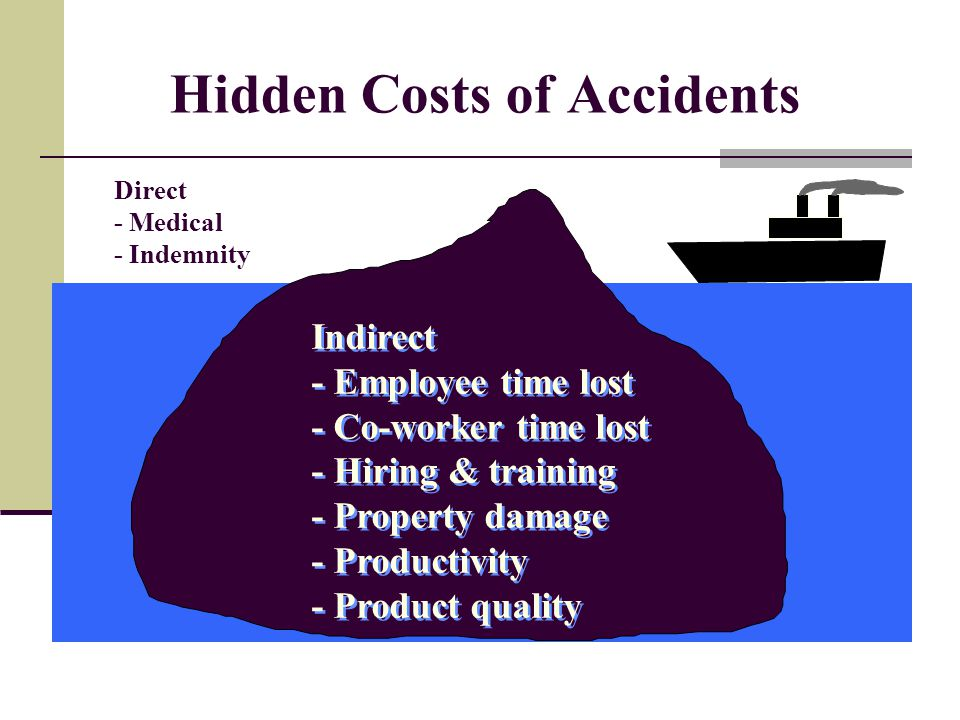 Hidden Costs of Accidents Direct - Medical - Indemnity Indirect - Employee time lost - Co-worker time lost - Hiring & training - Property damage - Productivity - Product quality Indirect - Employee time lost - Co-worker time lost - Hiring & training - Property damage - Productivity - Product quality