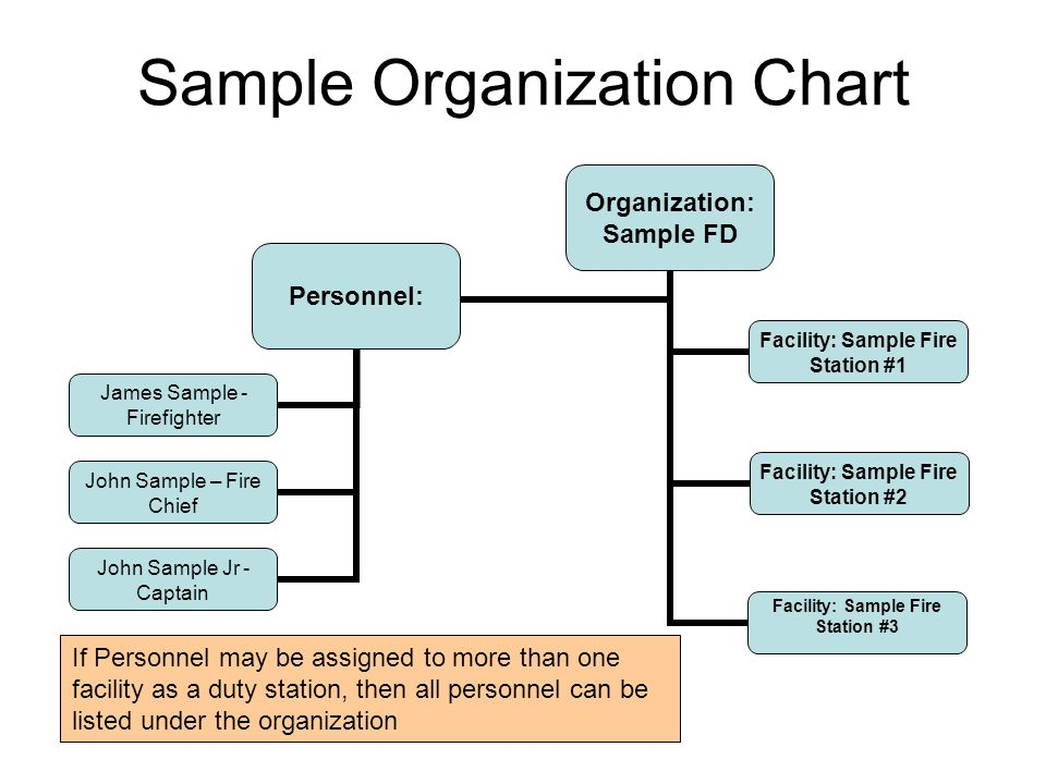 Sample Organization Chart If Personnel may be assigned to more than one facility as a duty station, then all personnel can be listed under the organization