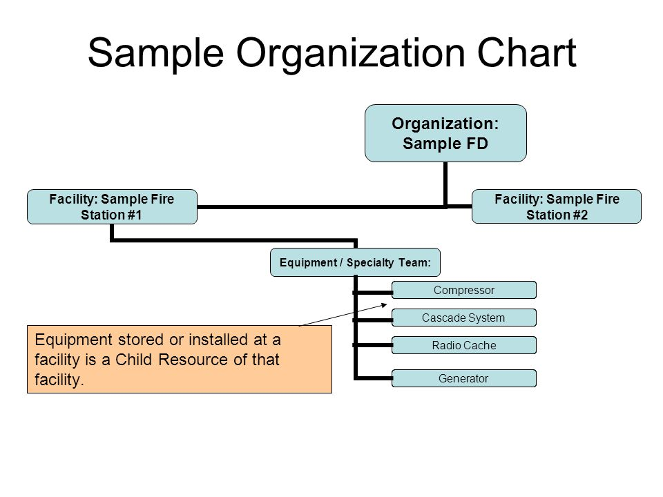 Sample Organization Chart Equipment stored or installed at a facility is a Child Resource of that facility.