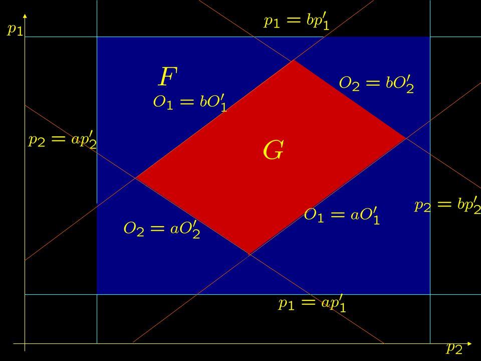 Bosonic degrees of freedom = Fermionic degrees of freedom.
