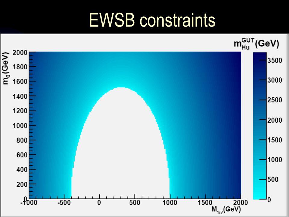 EWSB constraints AllowedEW tachyonsGUT tachyonsExperimentally ruled out