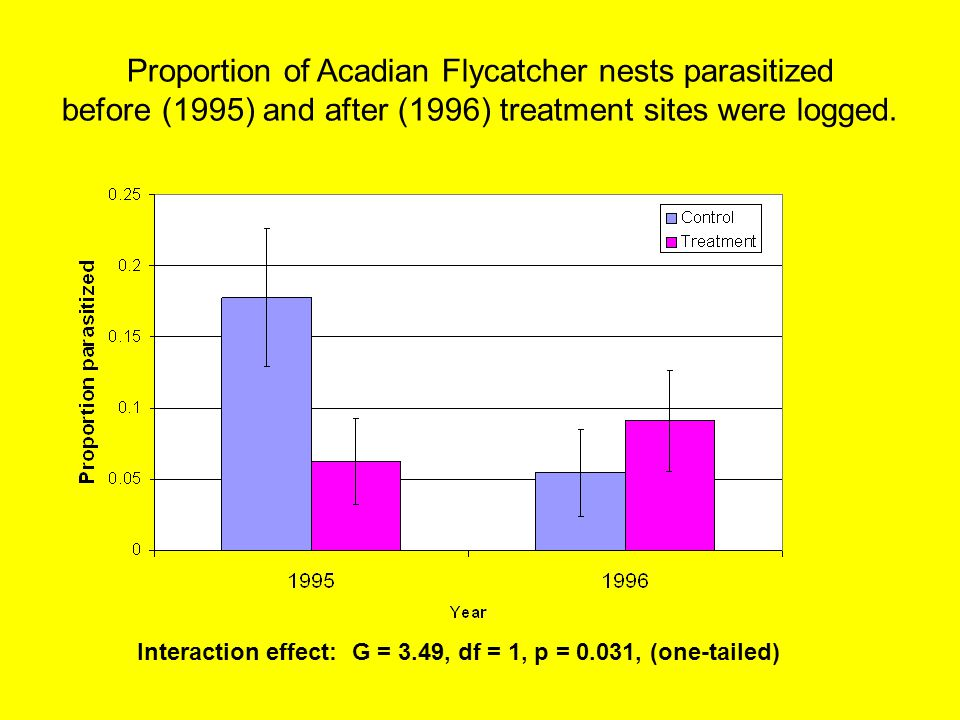 Proportion of Acadian Flycatcher nests parasitized before (1995) and after (1996) treatment sites were logged. Interaction effect: G = 3.49, df = 1, p