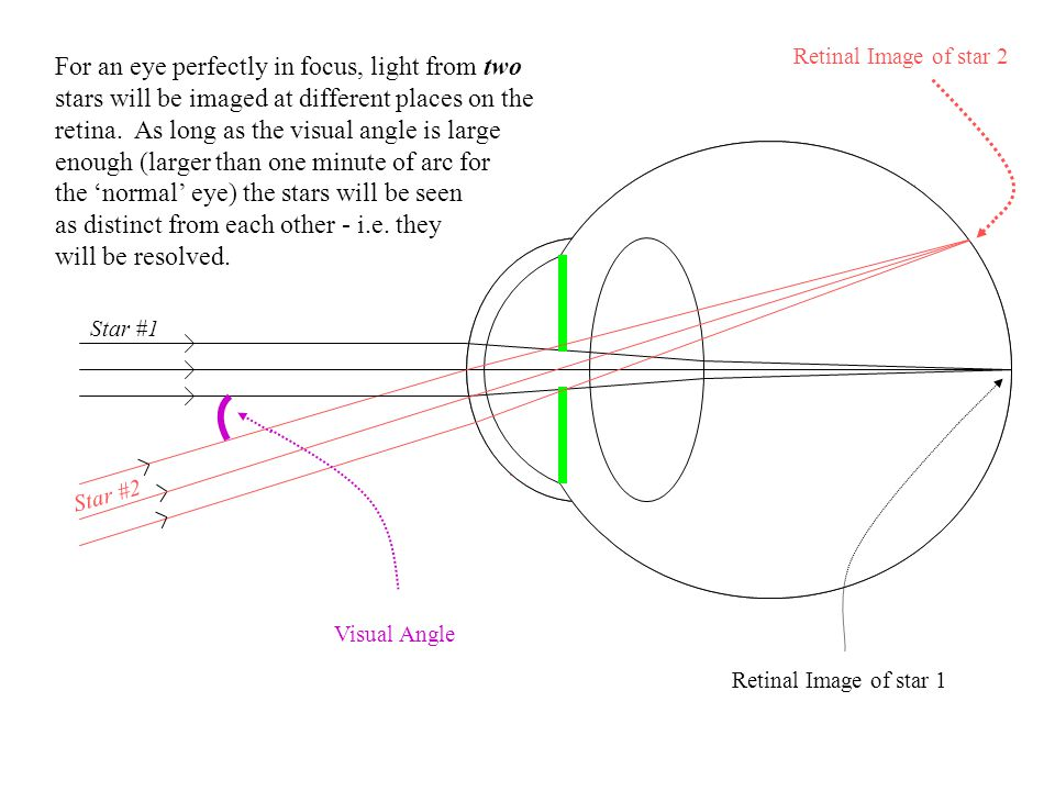 For an eye perfectly in focus, light from two stars will be imaged at different places on the retina. As long as the visual angle is large enough (lar