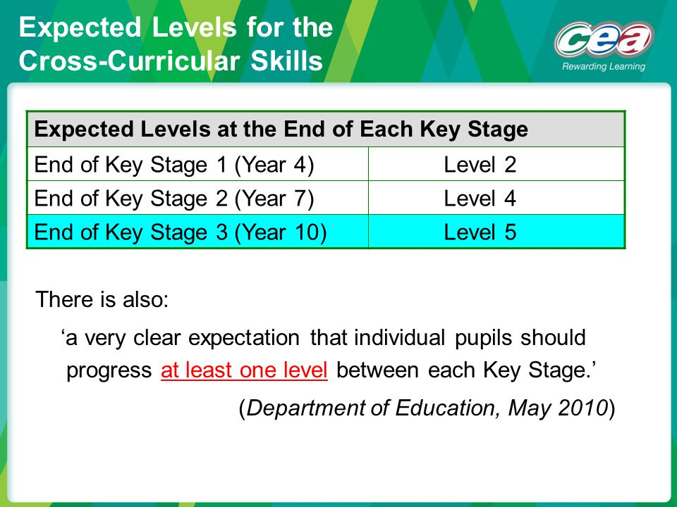 Expected Levels for the Cross-Curricular Skills Expected Levels at the End of Each Key Stage End of Key Stage 1 (Year 4) Level 2 End of Key Stage 2 (Y