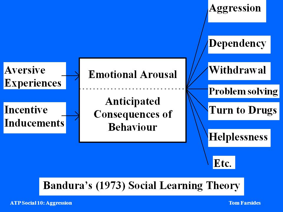 ATP Social 10: Aggression Tom Farsides Straus et al. (1997) Smacking promotes antisocial behaviour