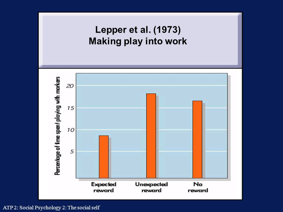 ATP 2: Social Psychology 2: The social self Self-perception of motivation The over-justification effect  Providing extrinsic reasons (rewards, punishments) for behaviour formally engaged in for intrinsic reasons (enjoyment, duty) results in reduction of intrinsic motivation to engage in those behaviours (and thus in spontaneous expression of such behaviours).