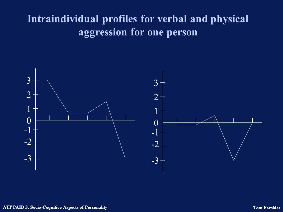 "Tom Farsides ATP PAID 3: Socio-Cognitive Aspects of Personality Behavioural signatures ""Might the same person who is more caring, giving, and supporti"