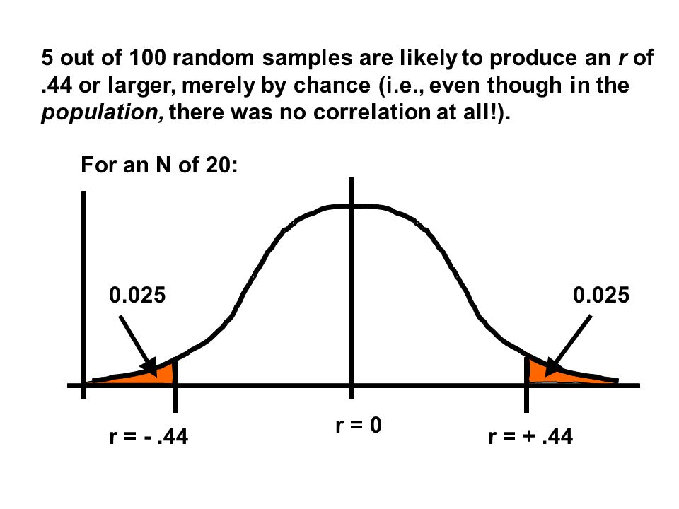 r = -.44r = +.44 r = 0 0.025 For an N of 20: 5 out of 100 random samples are likely to produce an r of.44 or larger, merely by chance (i.e., even though in the population, there was no correlation at all!).