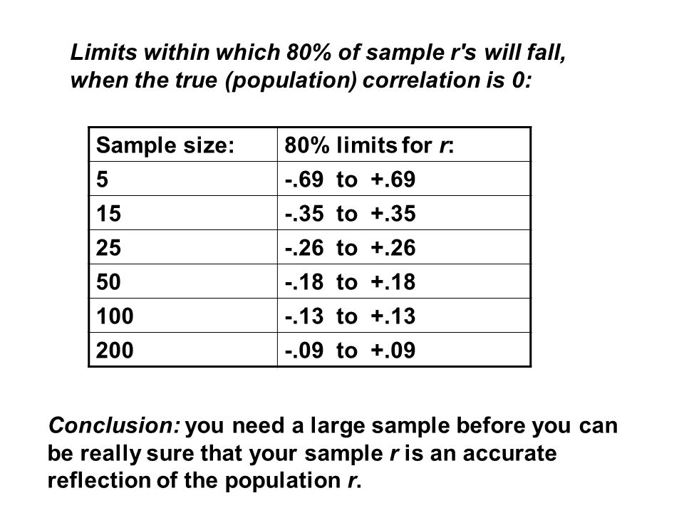 Conclusion: you need a large sample before you can be really sure that your sample r is an accurate reflection of the population r.