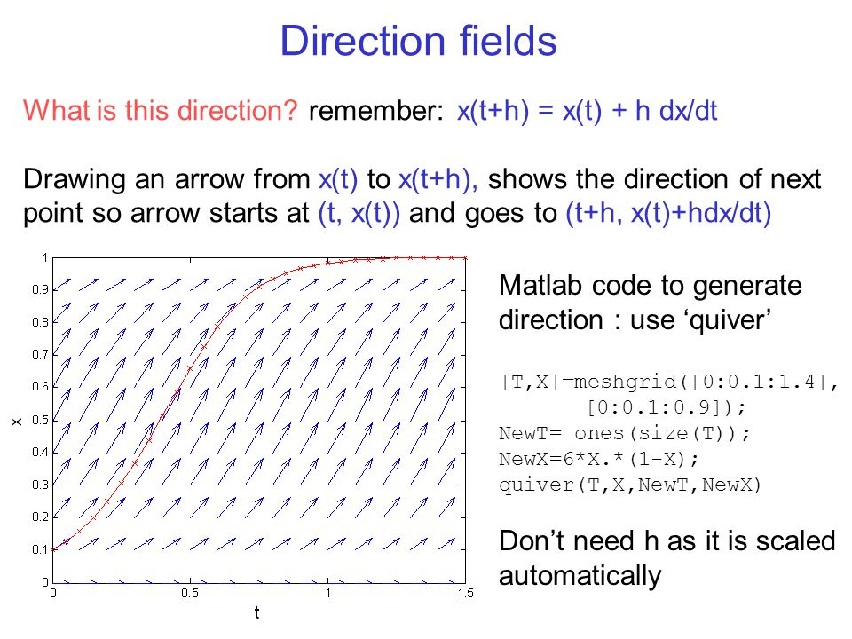 Direction fields What is this direction? remember: x(t+h) = x(t) + h dx/dt Drawing an arrow from x(t) to x(t+h), shows the direction of next point so