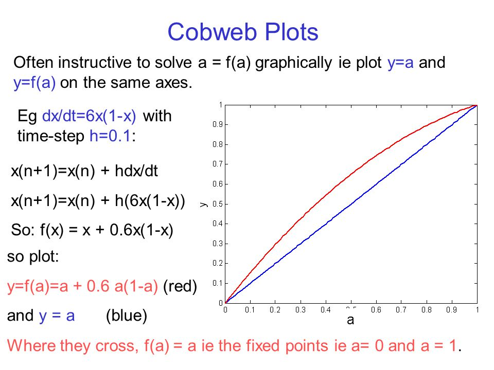 Cobweb Plots Often instructive to solve a = f(a) graphically ie plot y=a and y=f(a) on the same axes. Eg dx/dt=6x(1-x) with time-step h=0.1: Where the