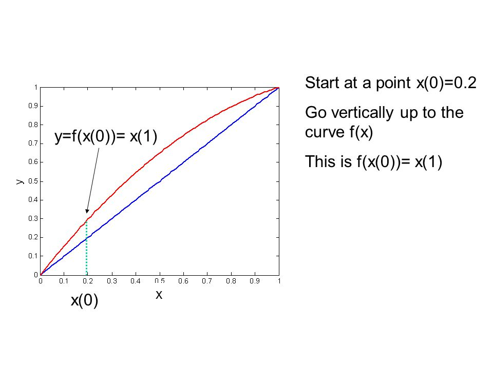Start at a point x(0)=0.2 Go vertically up to the curve f(x) This is f(x(0))= x(1) x(0) y=f(x(0))= x(1) x