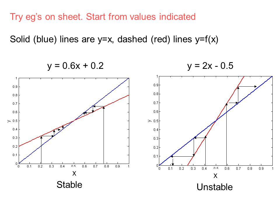Try eg's on sheet. Start from values indicated Solid (blue) lines are y=x, dashed (red) lines y=f(x) Stable y = 0.6x + 0.2 Unstable y = 2x - 0.5 x x