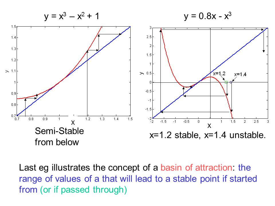 Semi-Stable from below y = x 3 – x 2 + 1 x=1.2 stable, x=1.4 unstable. y = 0.8x - x 3 Last eg illustrates the concept of a basin of attraction: the ra