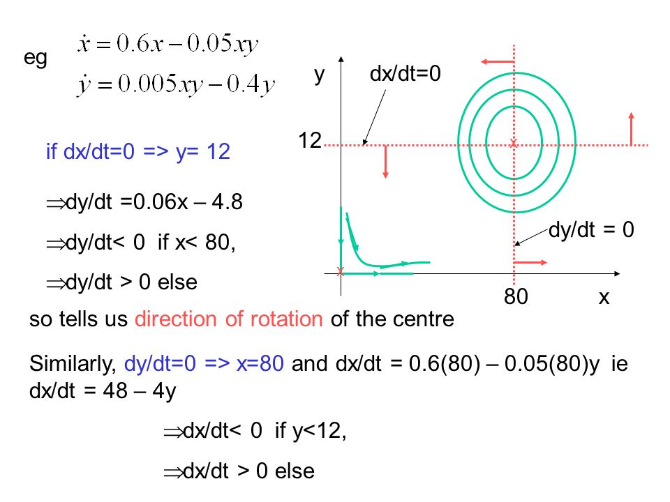 eg x x x y so tells us direction of rotation of the centre dy/dt = 0 Similarly, dy/dt=0 => x=80 and dx/dt = 0.6(80) – 0.05(80)y ie dx/dt = 48 – 4y dx/