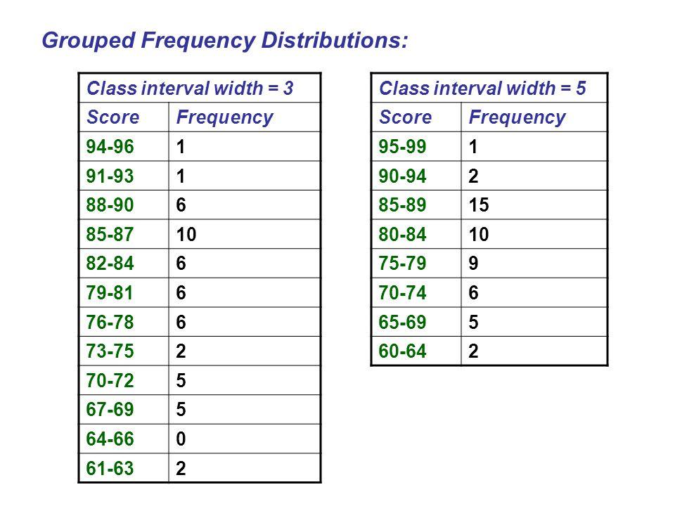 Class interval width = 3 ScoreFrequency 94-961 91-931 88-906 85-8710 82-846 79-816 76-786 73-752 70-725 67-695 64-660 61-632 Class interval width = 5