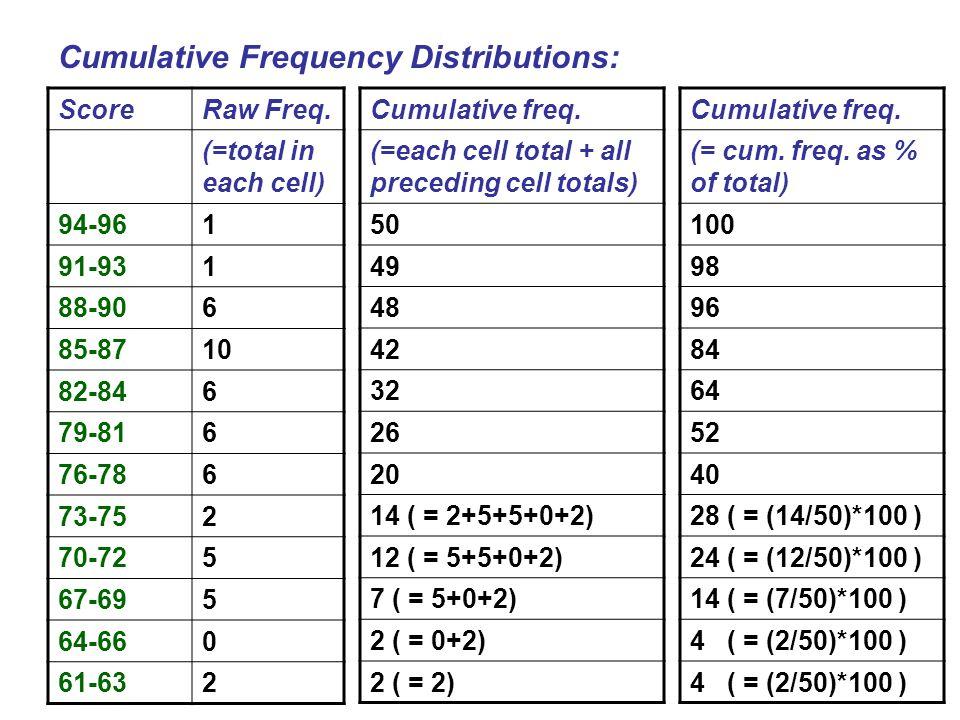 ScoreRaw Freq. (=total in each cell) 94-961 91-931 88-906 85-8710 82-846 79-816 76-786 73-752 70-725 67-695 64-660 61-632 Cumulative Frequency Distrib