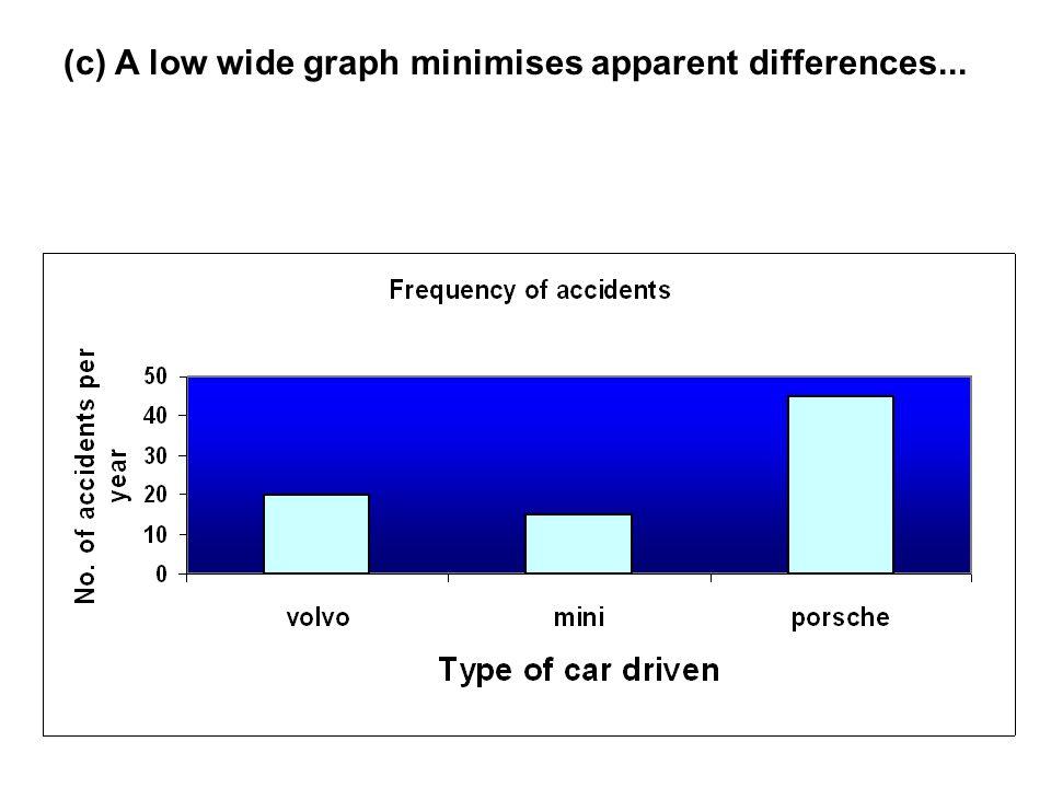 (c) A low wide graph minimises apparent differences...