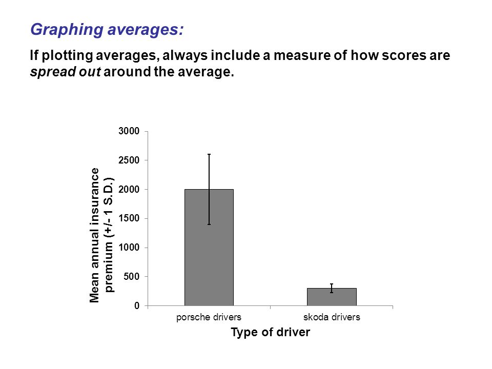 Graphing averages: If plotting averages, always include a measure of how scores are spread out around the average.