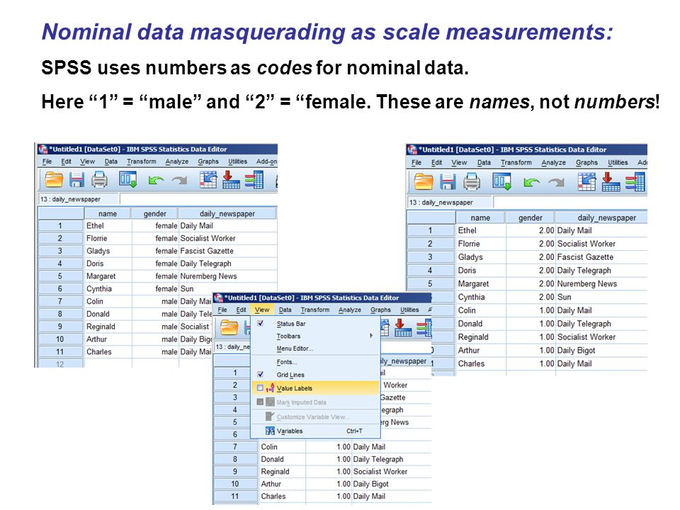"""Nominal data masquerading as scale measurements: SPSS uses numbers as codes for nominal data. Here """"1"""" = """"male"""" and """"2"""" = """"female. These are names, no"""
