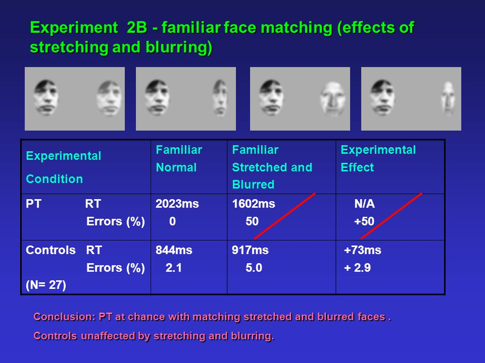 Experiment 2B - familiar face matching (effects of stretching and blurring) Experimental Condition Familiar Normal Familiar Stretched and Blurred Experimental Effect PT RT Errors (%) 2023ms 0 1602ms 50 N/A +50 Controls RT Errors (%) (N= 27) 844ms 2.1 917ms 5.0 +73ms + 2.9 Conclusion: PT at chance with matching stretched and blurred faces.