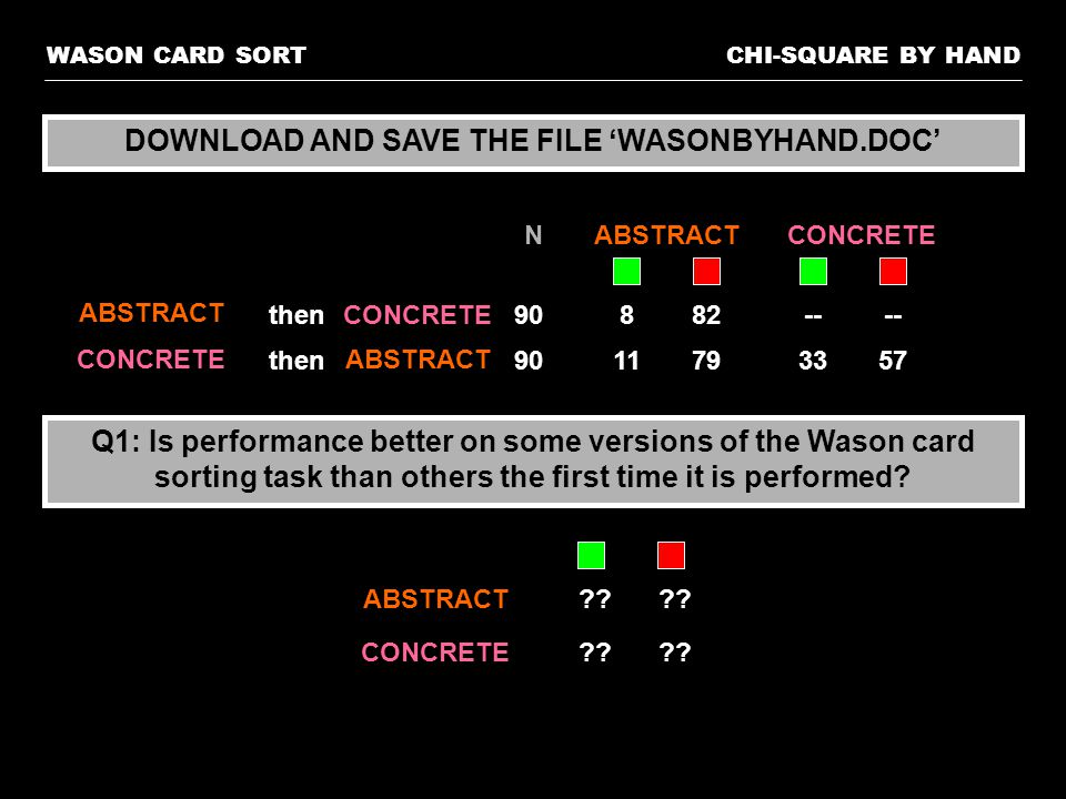 CHI-SQUARE BY HANDWASON CARD SORT Q1: Is performance better on some versions of the Wason card sorting task than others the first time it is performed.