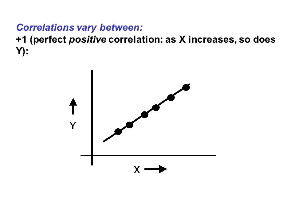 Correlations vary between: +1 (perfect positive correlation: as X increases, so does Y):