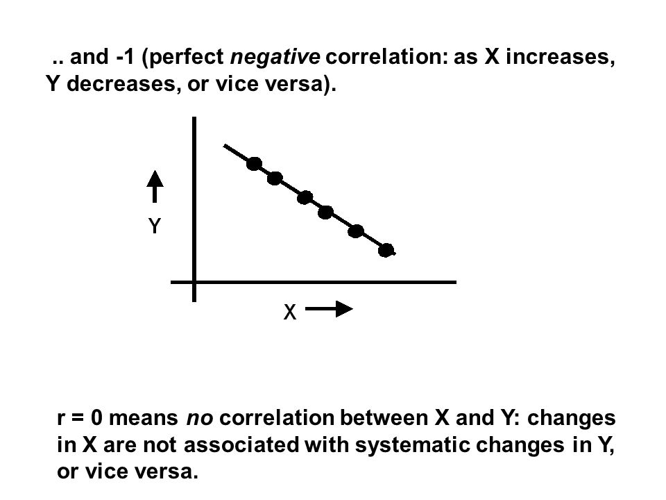 ... and -1 (perfect negative correlation: as X increases, Y decreases, or vice versa).